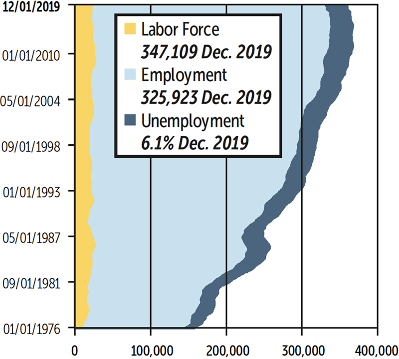 Graph of Statewide Employment Figures